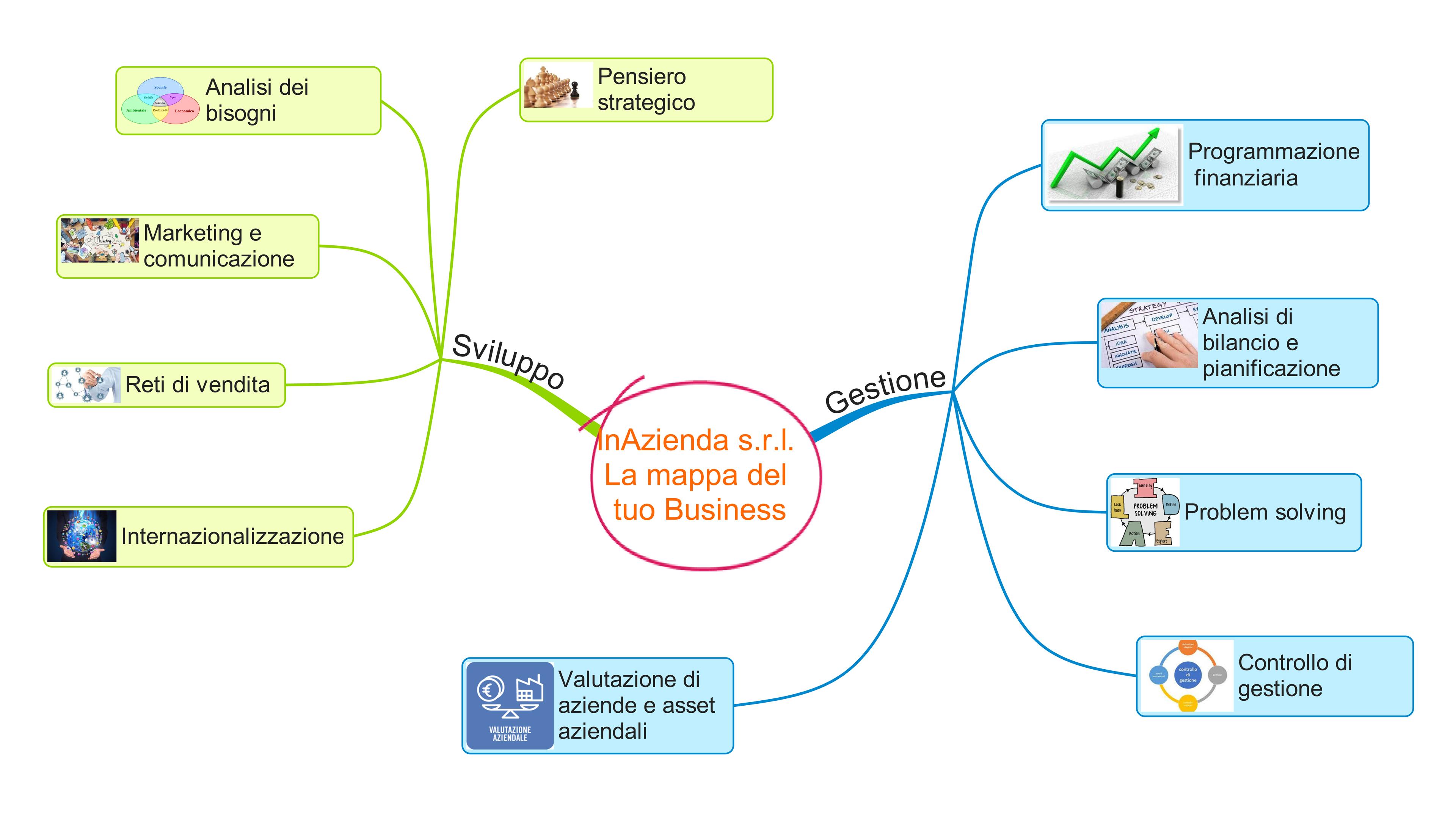 La mappa del tuo Business_II